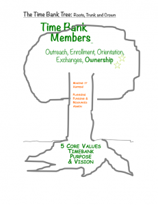 TimeBank-Tree